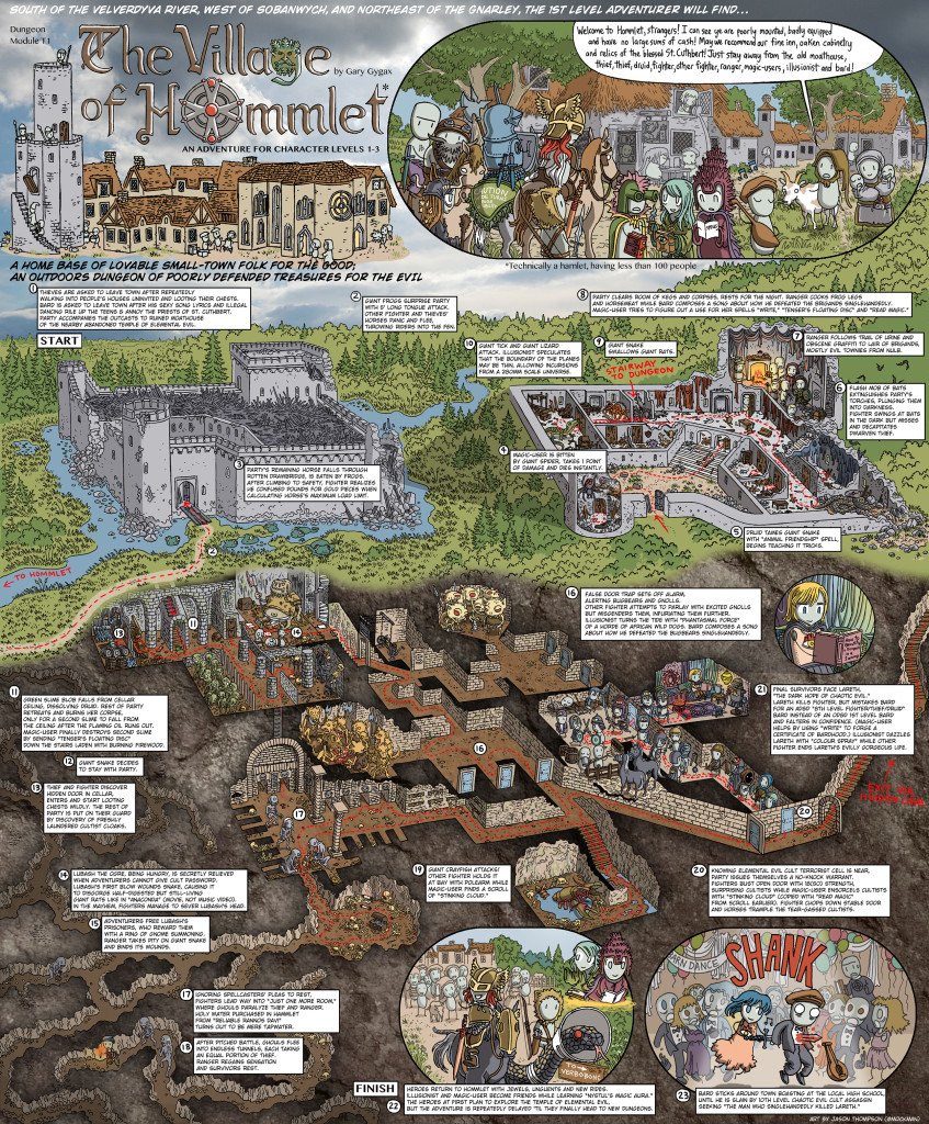 T1: The Village of Hommlet Walkthrough